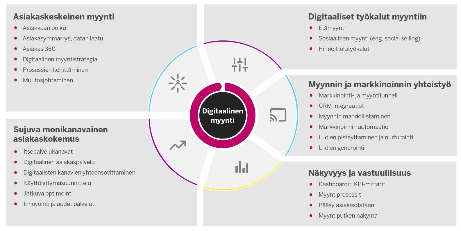 digital_sales_fi_v1.0_light