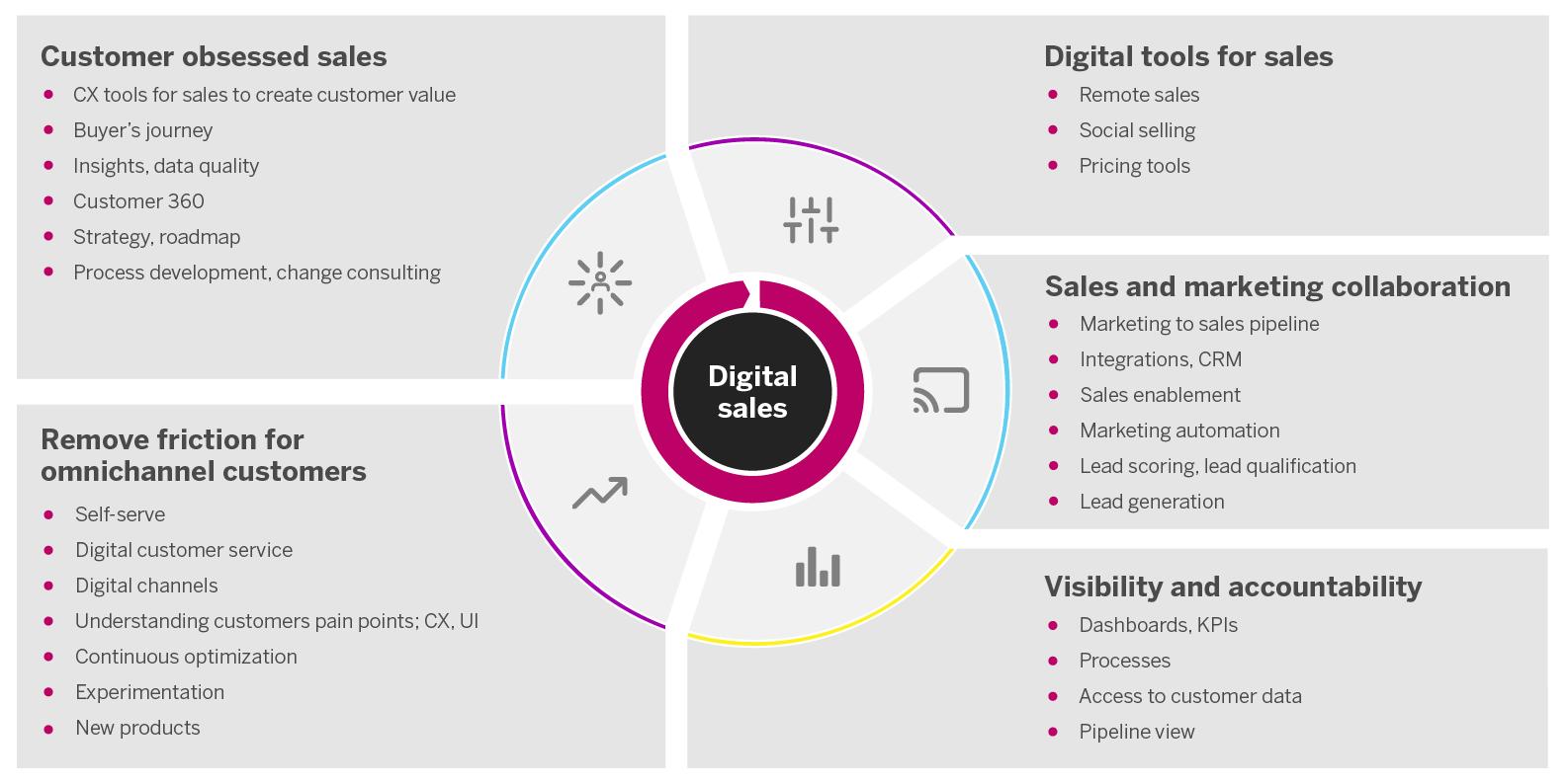 digital_sales_v1.0_light